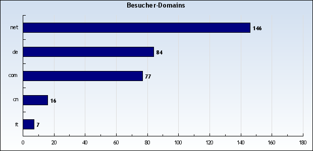 Top-Level-Domains am 7.3.2010